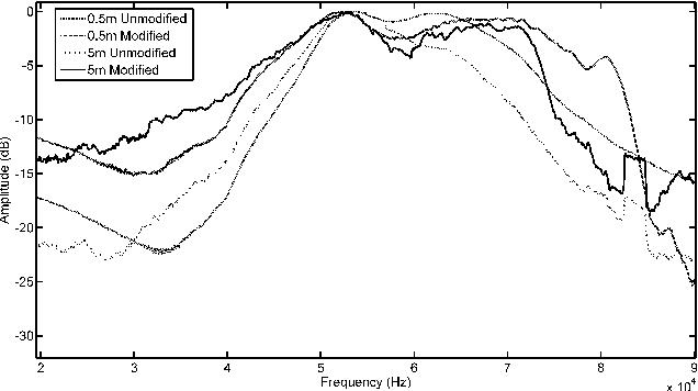 Real Time Adaptive Parametric Equalization Of Ultrasonic Transducers