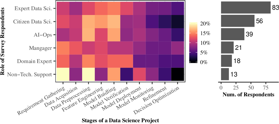 Figure 4 for How Much Automation Does a Data Scientist Want?