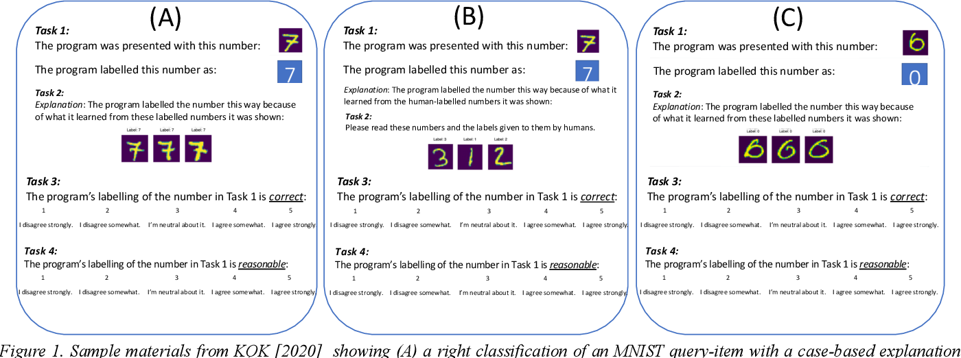 Figure 1 for Play MNIST For Me! User Studies on the Effects of Post-Hoc, Example-Based Explanations & Error Rates on Debugging a Deep Learning, Black-Box Classifier