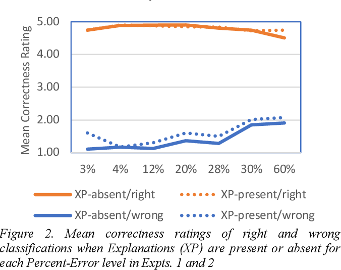 Figure 3 for Play MNIST For Me! User Studies on the Effects of Post-Hoc, Example-Based Explanations & Error Rates on Debugging a Deep Learning, Black-Box Classifier