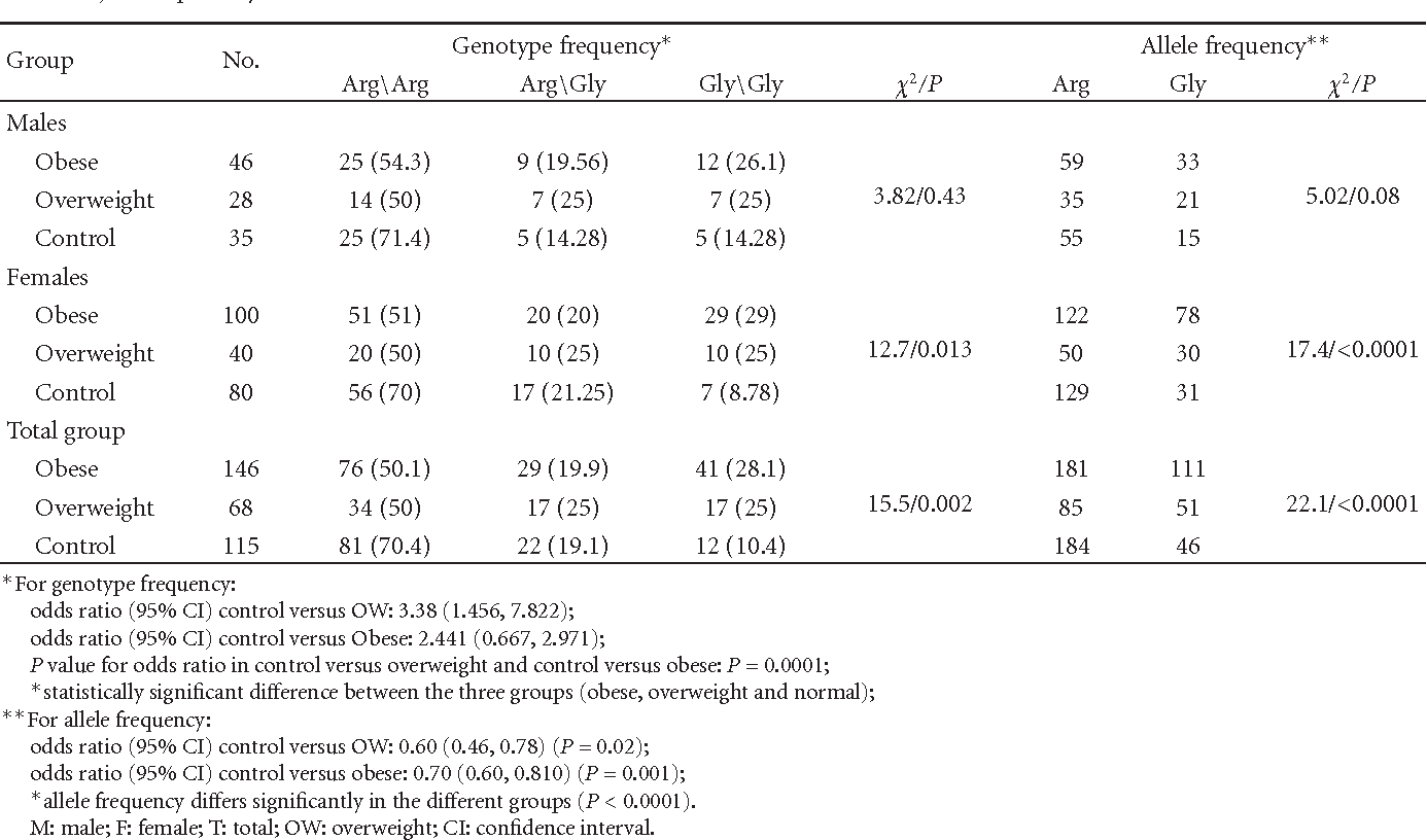 Table 3: Distribution of the genotypes, allele frequencies, and odd ratio of the β2 Arg16Gly polymorphism in total control, overweight, and obese subjects, separately in males and females.