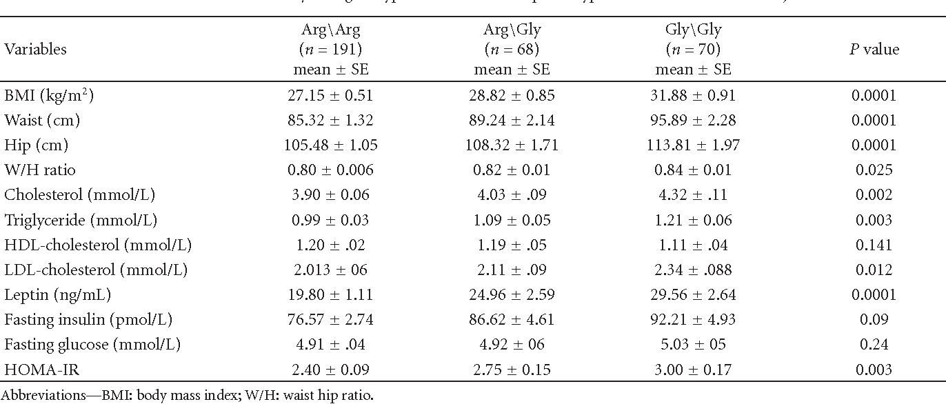 Table 4: Association of β2AR genotype in codon 16 with phenotypic characteristics of the subjects.
