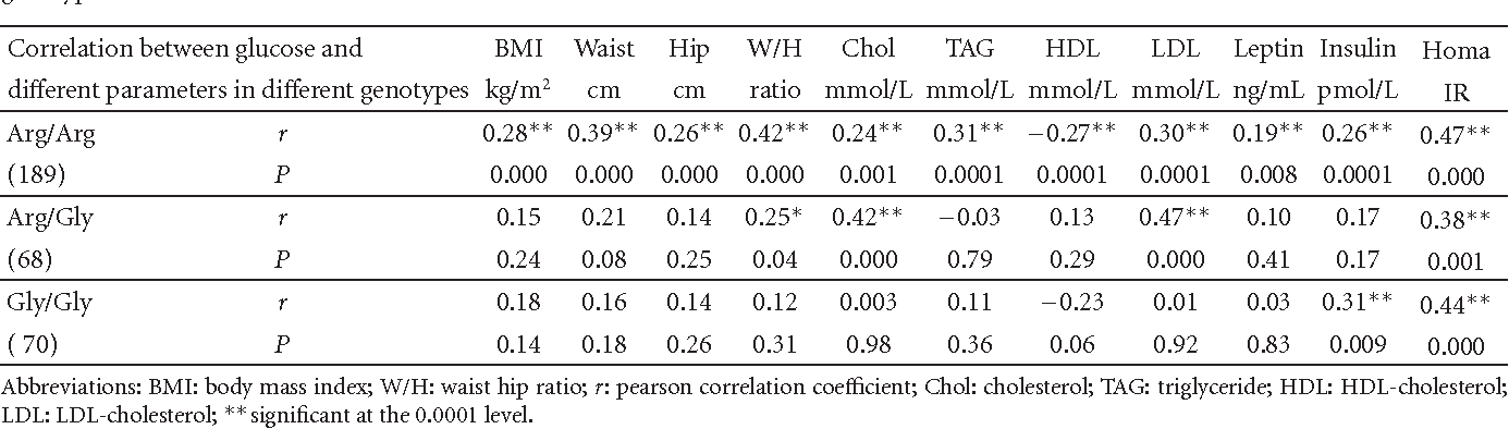 Table 5: Correlation between fasting glucose and the anthropometric parameters and lipids in individuals with different Arg16Gly genotypes.