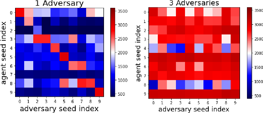 Figure 3 for Robust Reinforcement Learning using Adversarial Populations
