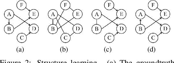 Figure 1 for Dynamic Feature Acquisition with Arbitrary Conditional Flows