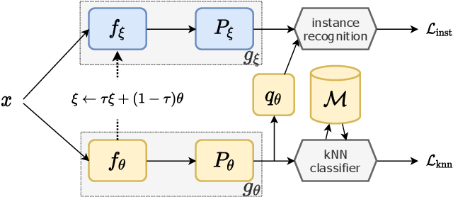 Figure 2 for Grafit: Learning fine-grained image representations with coarse labels