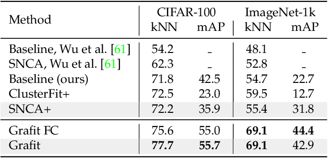 Figure 3 for Grafit: Learning fine-grained image representations with coarse labels