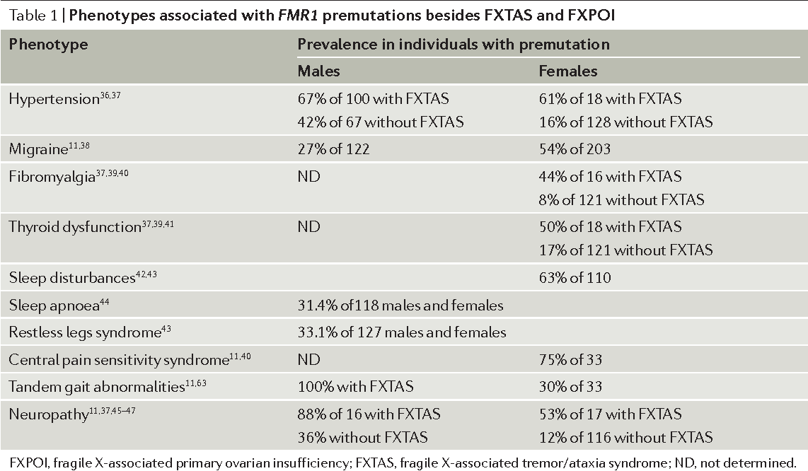 Table 1   Phenotypes associated with FMR1 premutations besides FXTAS and FXPOI