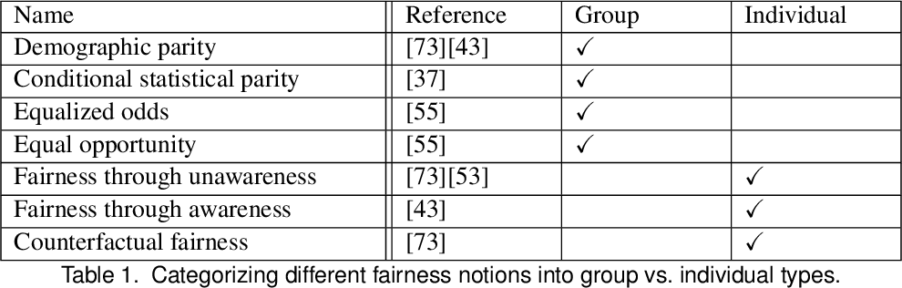 Figure 2 for A Survey on Bias and Fairness in Machine Learning