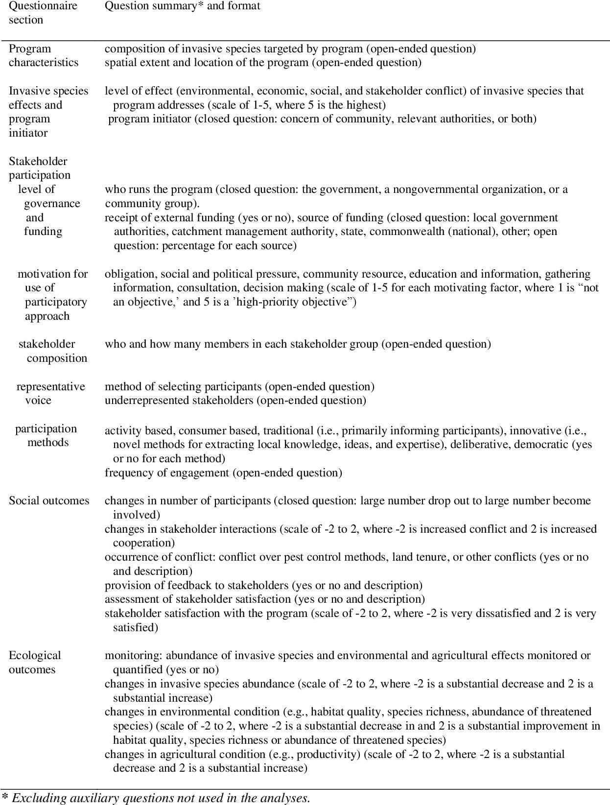 PDF] Conservation, society and invasive species - Semantic