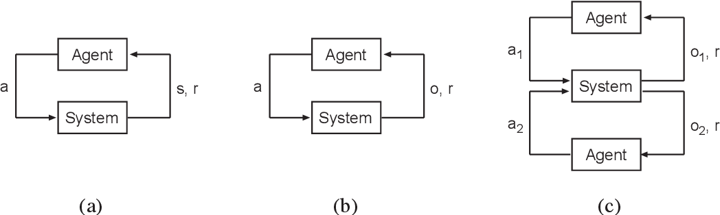 Figure 1 for Policy Iteration for Decentralized Control of Markov Decision Processes