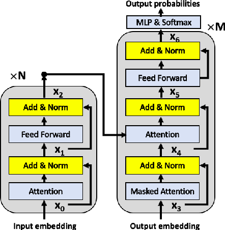 Figure 1 for Very Deep Transformers for Neural Machine Translation