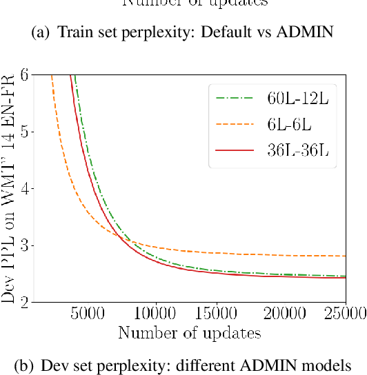 Figure 4 for Very Deep Transformers for Neural Machine Translation