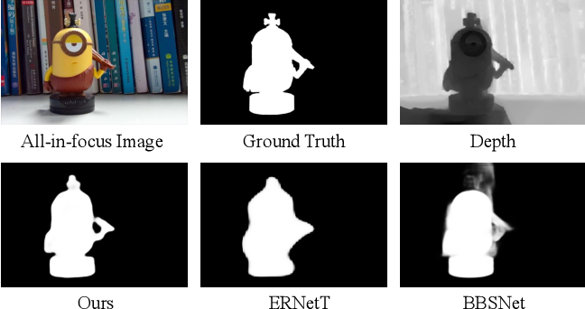 Figure 1 for CMA-Net: A Cascaded Mutual Attention Network for Light Field Salient Object Detection
