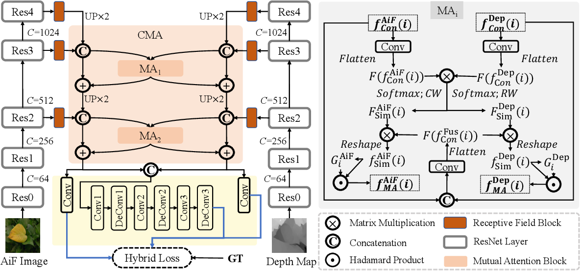 Figure 2 for CMA-Net: A Cascaded Mutual Attention Network for Light Field Salient Object Detection