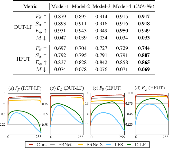 Figure 4 for CMA-Net: A Cascaded Mutual Attention Network for Light Field Salient Object Detection