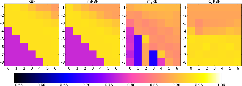 Figure 1 for Cluster based RBF Kernel for Support Vector Machines