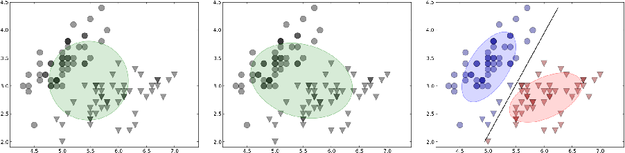 Figure 3 for Cluster based RBF Kernel for Support Vector Machines