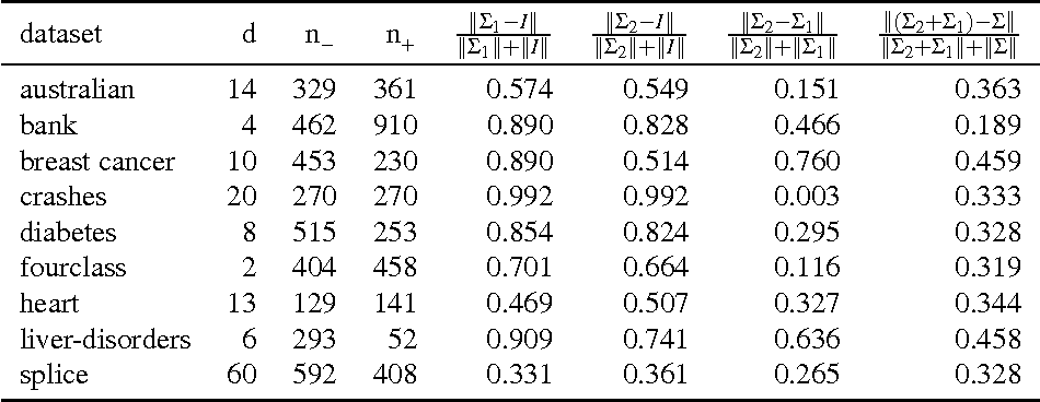 Figure 2 for Cluster based RBF Kernel for Support Vector Machines