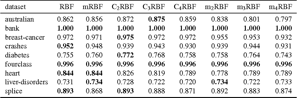 Figure 4 for Cluster based RBF Kernel for Support Vector Machines