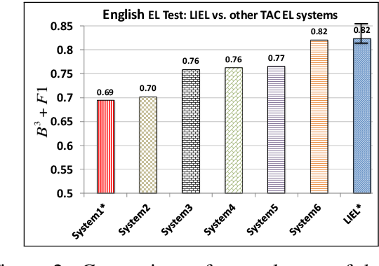 Figure 3 for One for All: Towards Language Independent Named Entity Linking