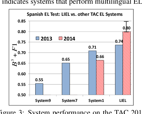 Figure 4 for One for All: Towards Language Independent Named Entity Linking