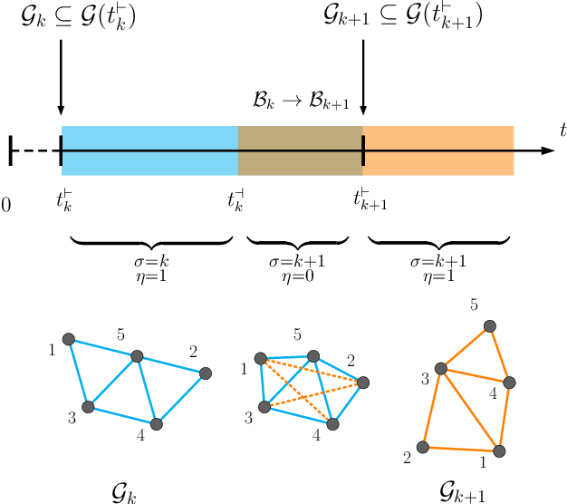 Figure 2 for A Sequential Composition Framework for Coordinating Multi-Robot Behaviors