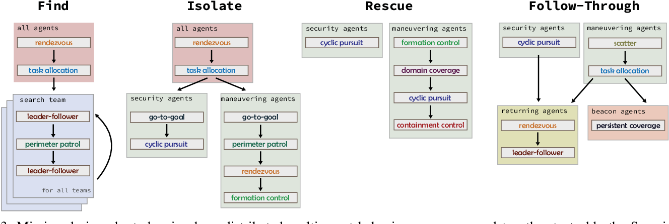 Figure 3 for A Sequential Composition Framework for Coordinating Multi-Robot Behaviors