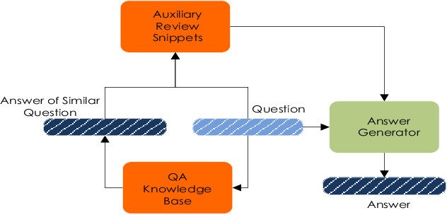 Figure 3 for Review-Driven Answer Generation for Product-Related Questions in E-Commerce