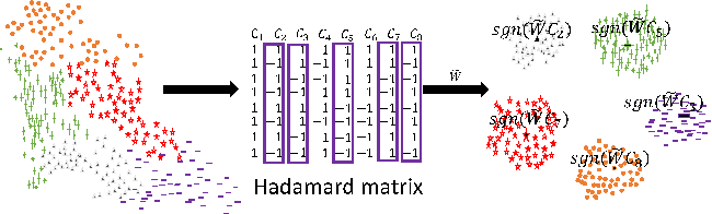 Figure 1 for Supervised Online Hashing via Hadamard Codebook Learning