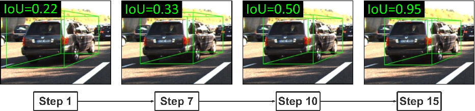 Figure 1 for Reinforced Axial Refinement Network for Monocular 3D Object Detection