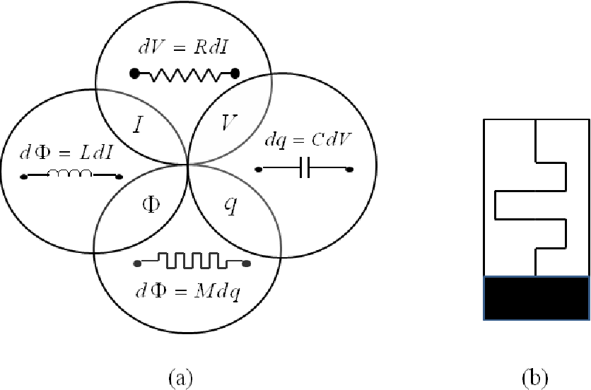 Figure 1.1: (a) The four fundamental circuit elements and their relation to current, voltage, charge and flux [3], (b) Electronic symbol for memristor [3].
