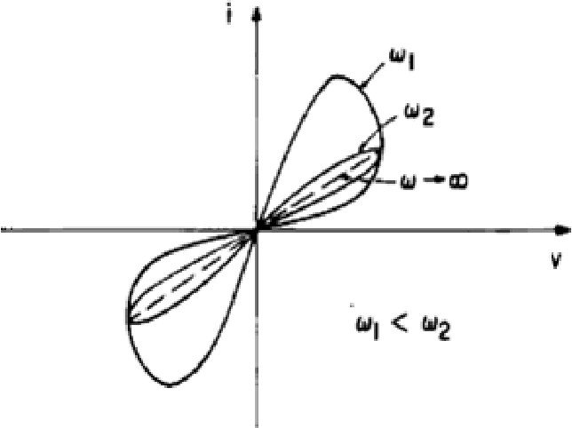Figure 1.2: High and low frequency response on memristor i-v curve [3].