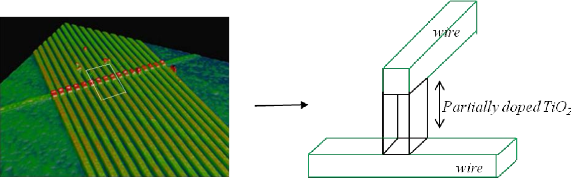 Figure 1.3: HP's memristor circuit is a hash of perpendicular wires (crossbar-array), in which the memristors are sandwiched between the crossing points [7].