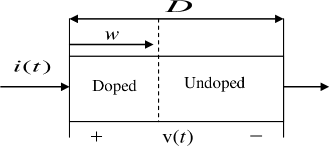 Figure 2.2: Memristor with standard defining parameters, showing boundary between doped and undoped regions [3]