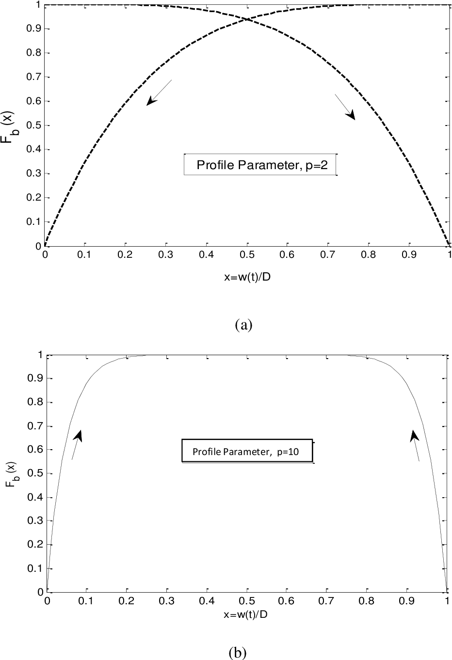 Figure 2.5: Biolek Window Function for nonlinear model [8] with profile parameter (a) p=2 and (b) p=10.