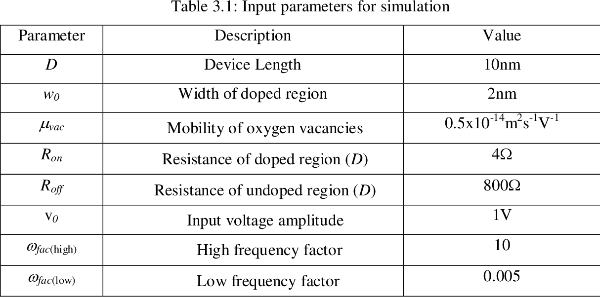 Table 3.1: Input parameters for simulation
