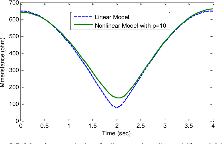 Figure 3.7: Memristance v/s time for linear and nonlinear drift model (p=10) and fac=0.005.