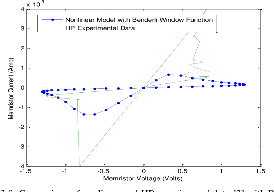 Figure 3.8: Comparison of nonlinear and HP experimental data [3] with Benderli and Wey window function and sine input of lower source frequency, =1.57rad/sec.