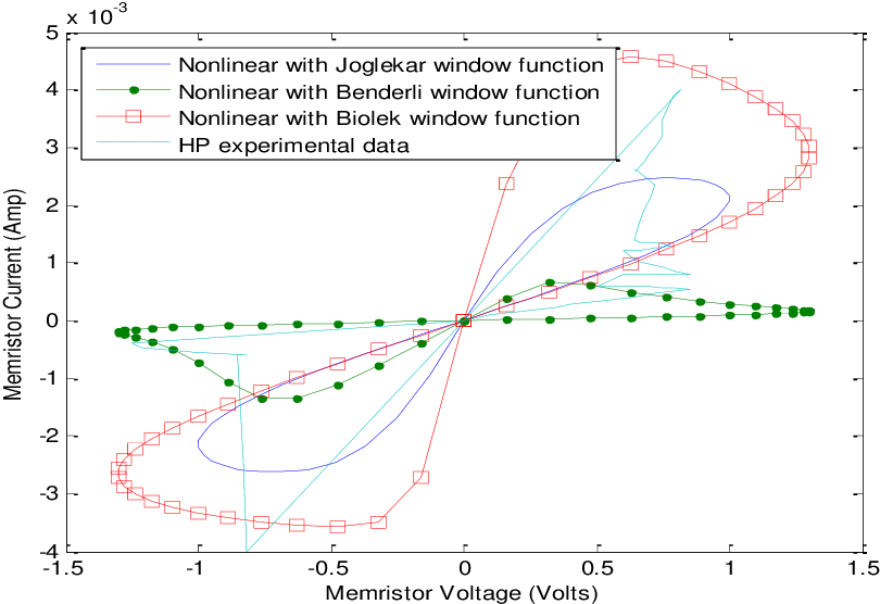 Figure 3.10: Comparison of nonlinear and HP experimental data [3] with Joglekar with p=10, Benderli with p=4 and Biolek window function with p=2 (fac=0.005).