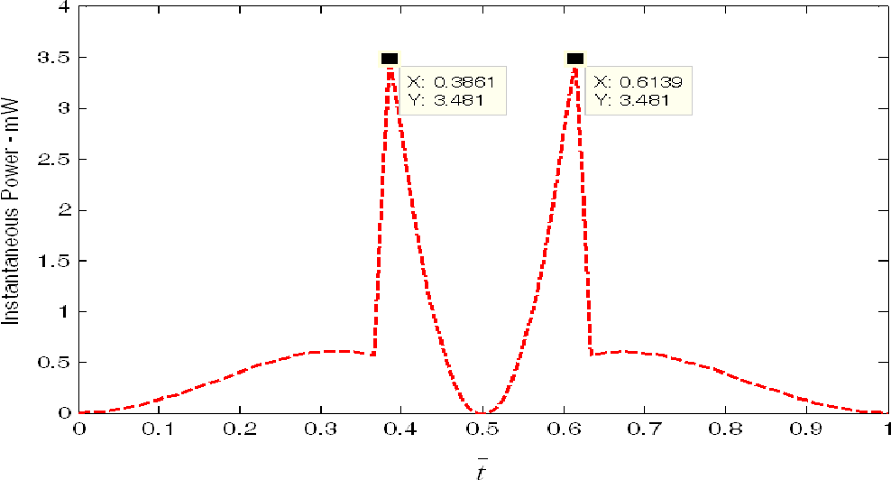 Figure 3.12: Instantaneous power of HP data.