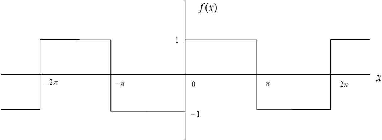 Figure 4.1: Square wave representing equation (4.1).