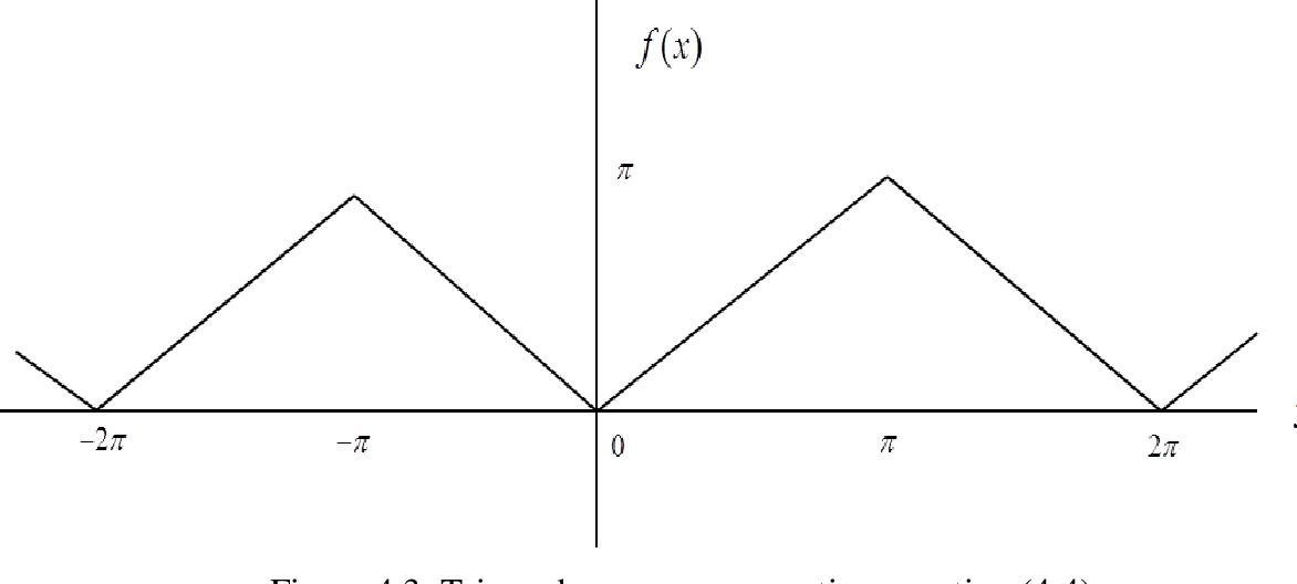 Figure 4.3: Triangular wave representing equation (4.4).