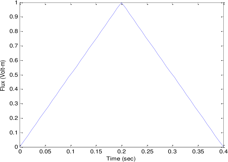 Figure 4.4: Rate of change flux in a linear drift model with square wave input.