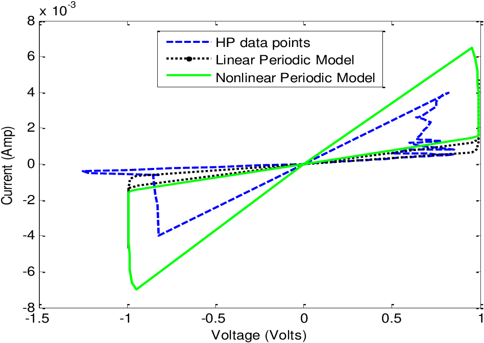Figure 4.5: Comparison of linear, nonlinear and HP experimental data with square input of lower source frequency, =1.57rad/sec.