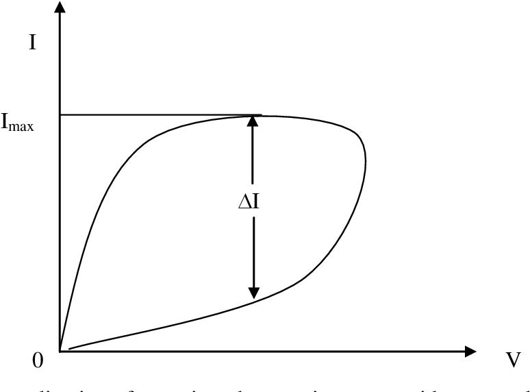 Figure 4.8: Normalization of memristor hysteresis current with same voltage.