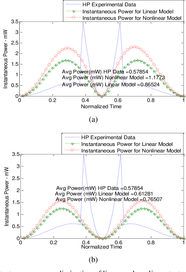 Figure 4.10: Instantaneous power dissipation of linear and nonlinear test cases with source frequency at (a) 0=1.57rad/sec, (b) 0=15.7rad/sec