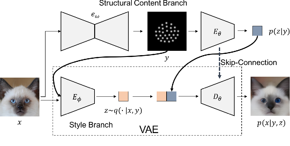 Figure 3 for Disentangling Content and Style via Unsupervised Geometry Distillation