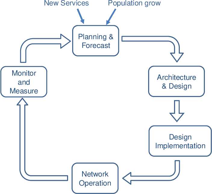 Figure 16 From D1 2 Network Planning Tool Architecture And Software Design Semantic Scholar