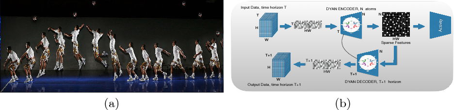 Figure 1 for DYAN: A Dynamical Atoms-Based Network for Video Prediction
